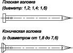ГОСТ 4028-63 Гвоздь строительный